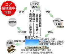倉庫・運輸・梱包関連